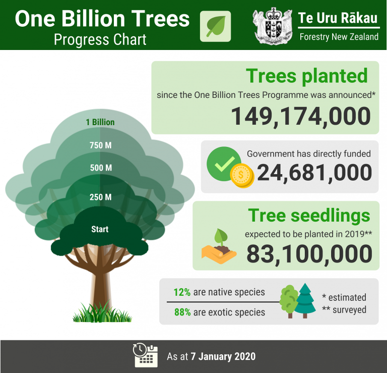 One billio trees planting diagram
