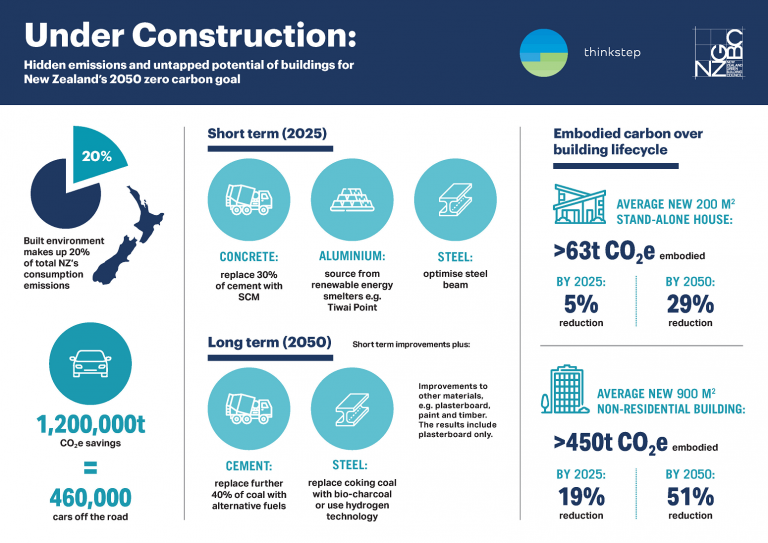 NZ Green Building council press release