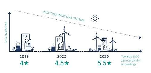 chart for zero carbon emissions from buildings
